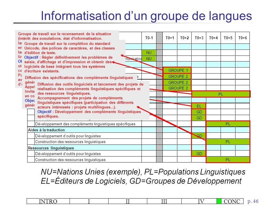 INTROIIIIIIIVCONC p. 46 Informatisation dun groupe de langues NU=Nations Unies (exemple), PL=Populations Linguistiques EL=Éditeurs de Logiciels, GD=Gr
