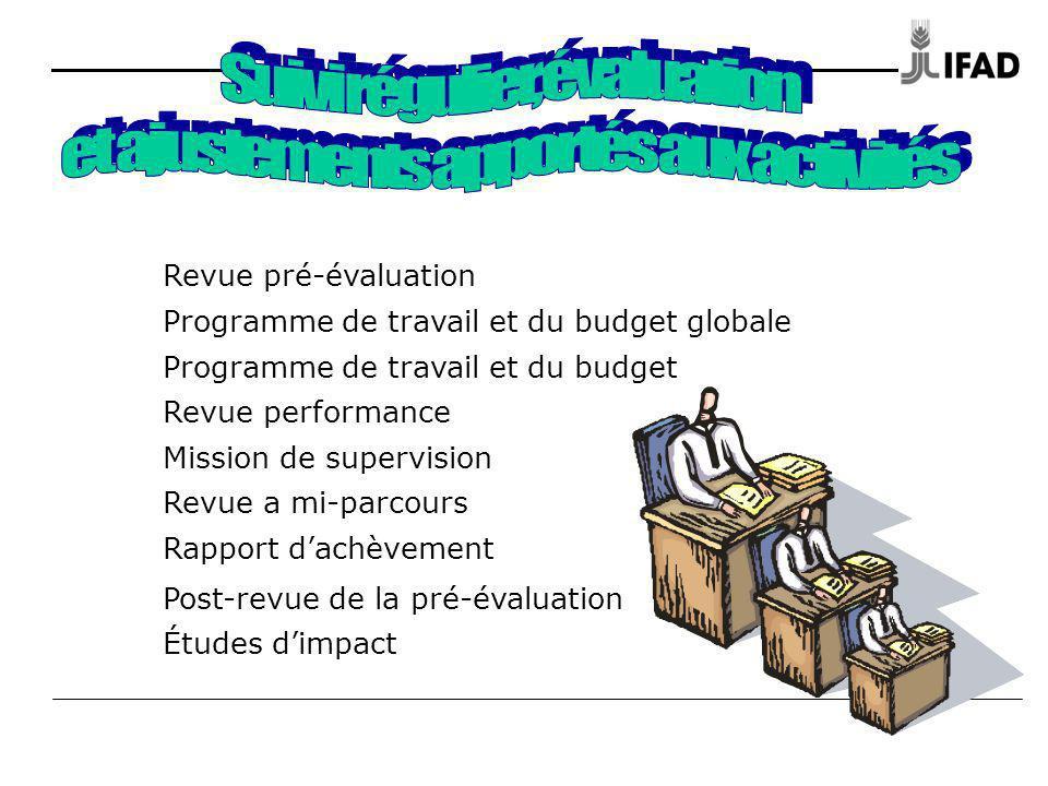 Revue pré-évaluation Programme de travail et du budget globale Programme de travail et du budget Revue performance Mission de supervision Revue a mi-p