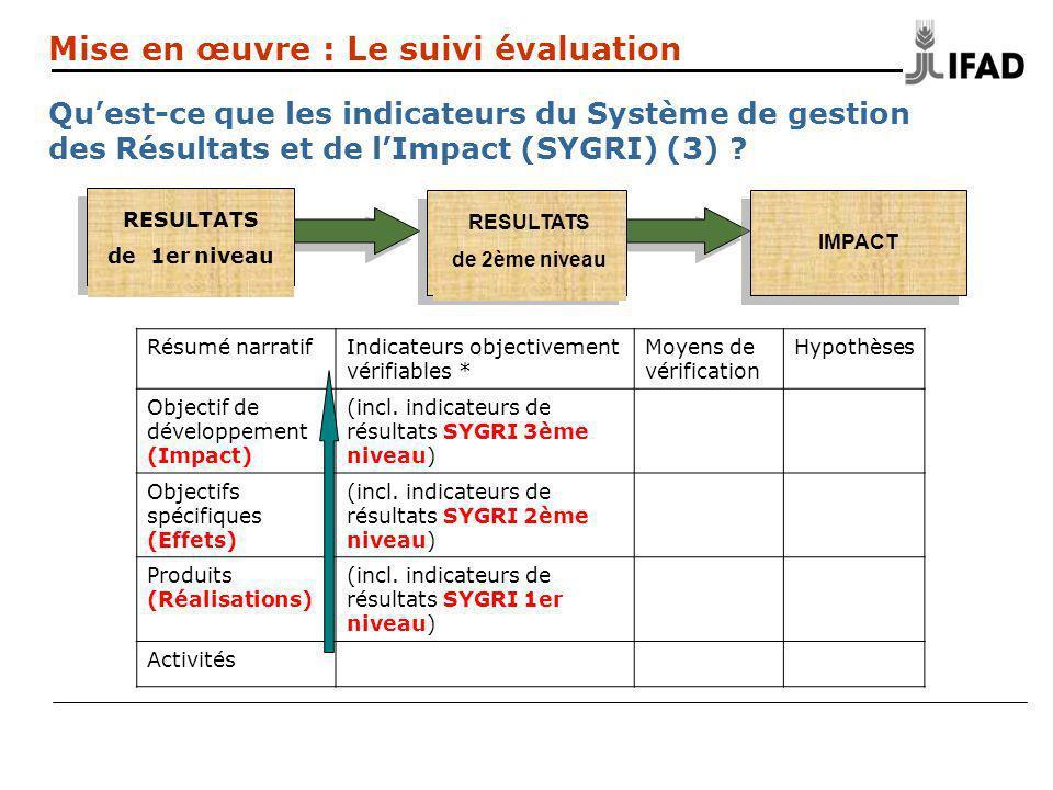 SYGRI Niveau 2 Mise en œuvre : Le suivi évaluation Quest-ce que les indicateurs du Système de gestion des Résultats et de lImpact (SYGRI) (3) ? Résumé