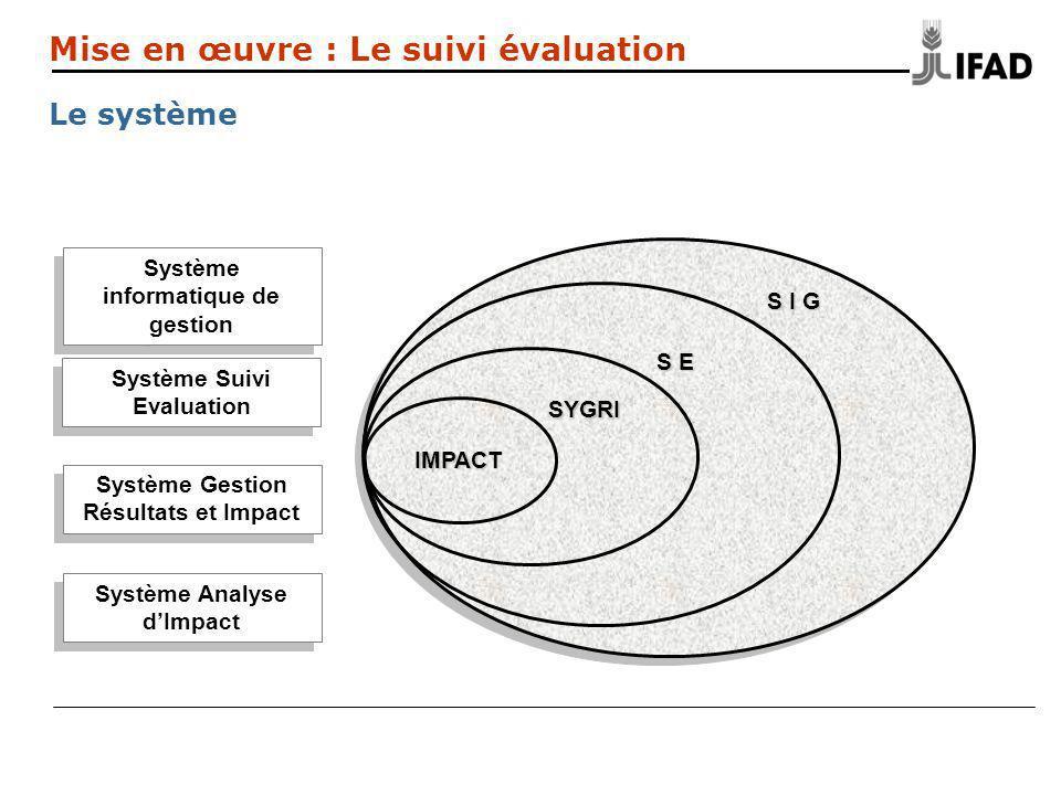S I G Système informatique de gestion S E Système Suivi Evaluation SYGRI Système Gestion Résultats et Impact IMPACT Système Analyse dImpact Mise en œuvre : Le suivi évaluation Le système