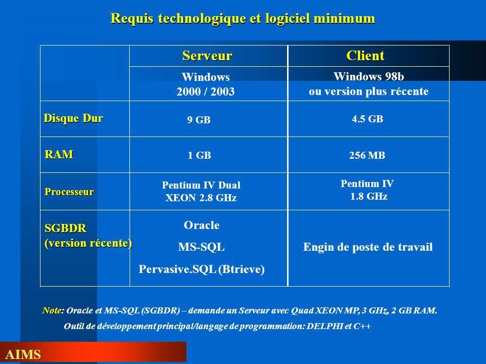 AIMS Requis technologique et logiciel minimum ServeurClient 9 GB SGBDR (version récente) RAM Processeur Windows 98b ou version plus récente 1 GB Penti