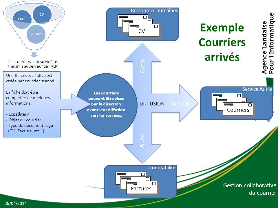 Gestion collaborative du courrier Exemple Courriers arrivés 26/04/2014 Les courriers sont scannés et transmis au serveur de lALPI. CourrierFACTCV Une