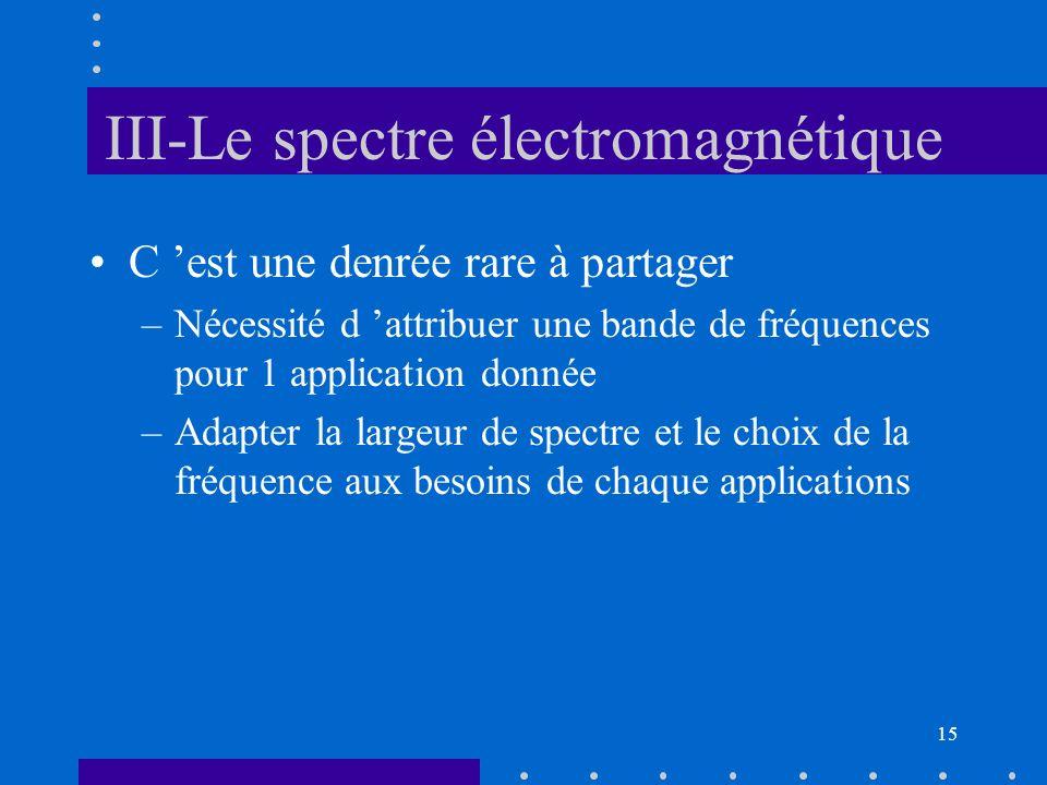 14 Aujourdhui –cellulaire (GSM 900MHz, DCS 1800MHz, UMTS) –communications internationales : 70% par cables sous-marins, 30% par satellites Tendances –