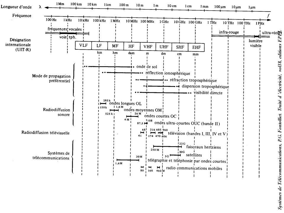 16 II-1. Le spectre radio –B) Définition de bandes (ex: UHF) normalisation f 0 =1GHz f low ~f 0 /3,16 f high ~3,16.f 0 (régulier sur une échelle logar