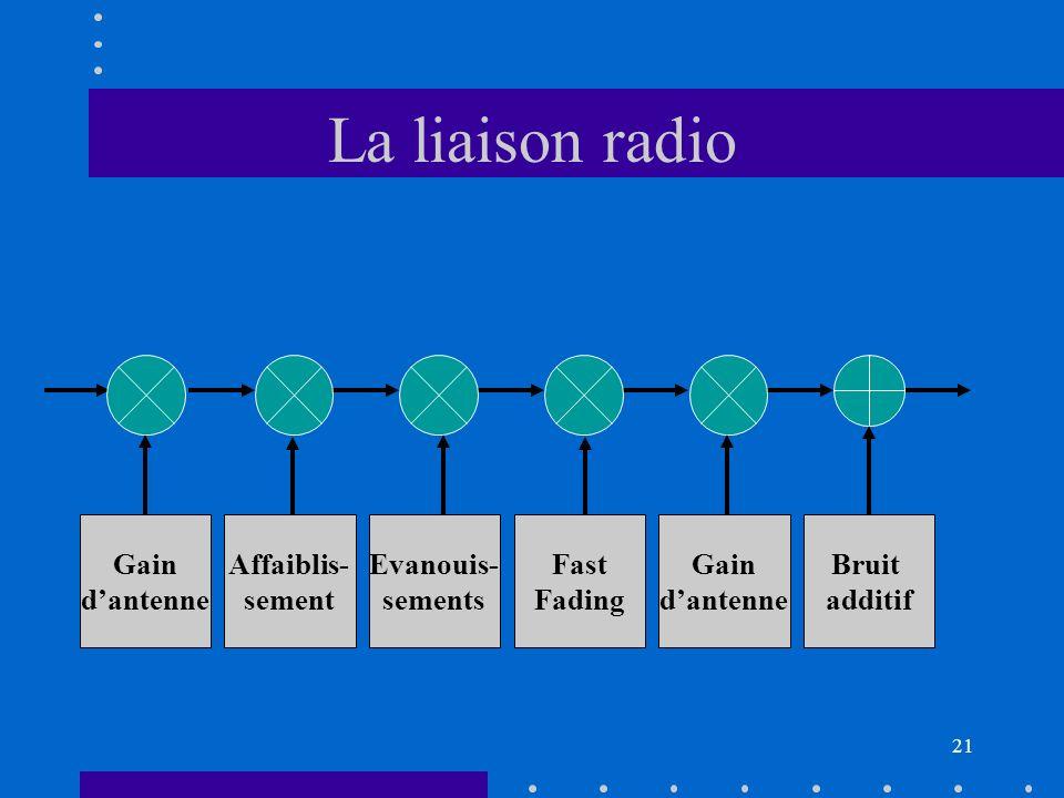 20 IV- Présentation du cours Source Destinataire Milieu de propag Dem canal Rx Cod Tx ModDem Antennes et émetteurs Canal radio Codage, égalisation, br