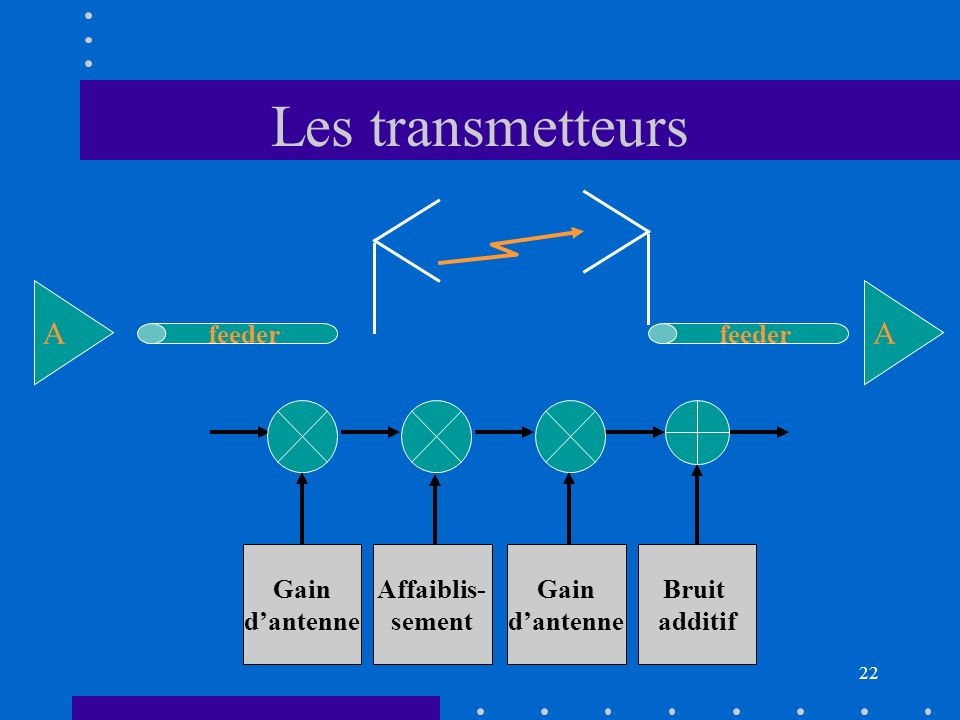 21 La liaison radio Gain dantenne Affaiblis- sement Evanouis- sements Fast Fading Gain dantenne Bruit additif