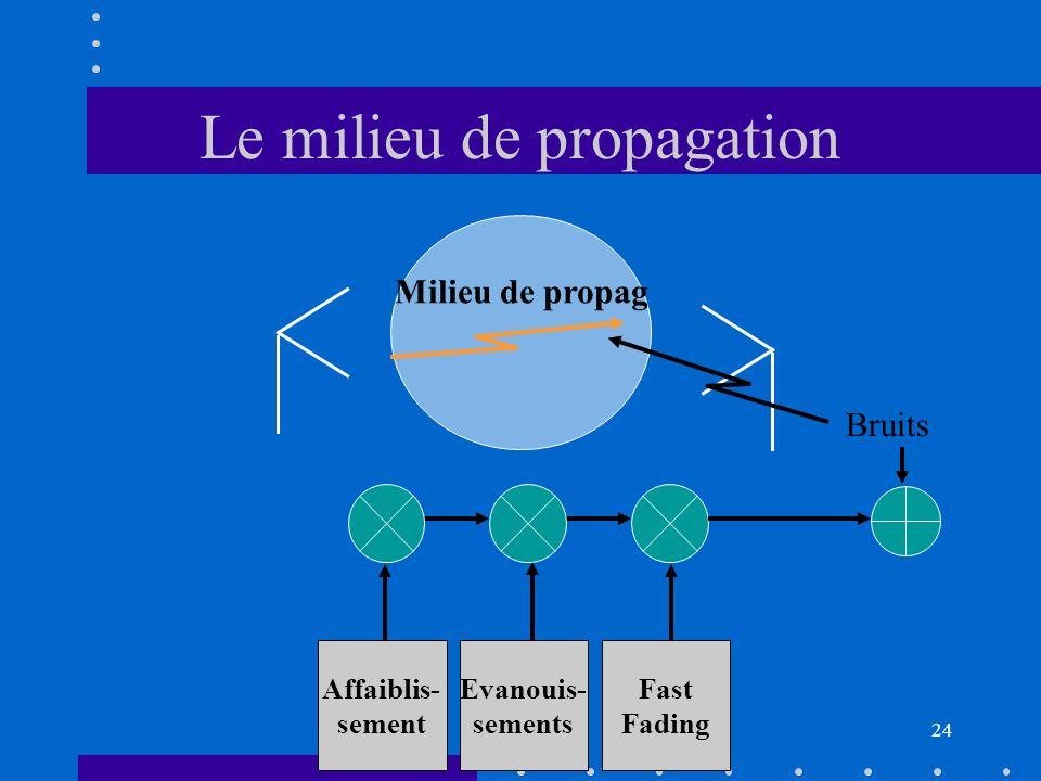 23 Les transmetteurs Les antennes –principes –le doublet –caractéristiques d antennes –les antennes filaires –les antennes de surface Cours : ~7h TD :