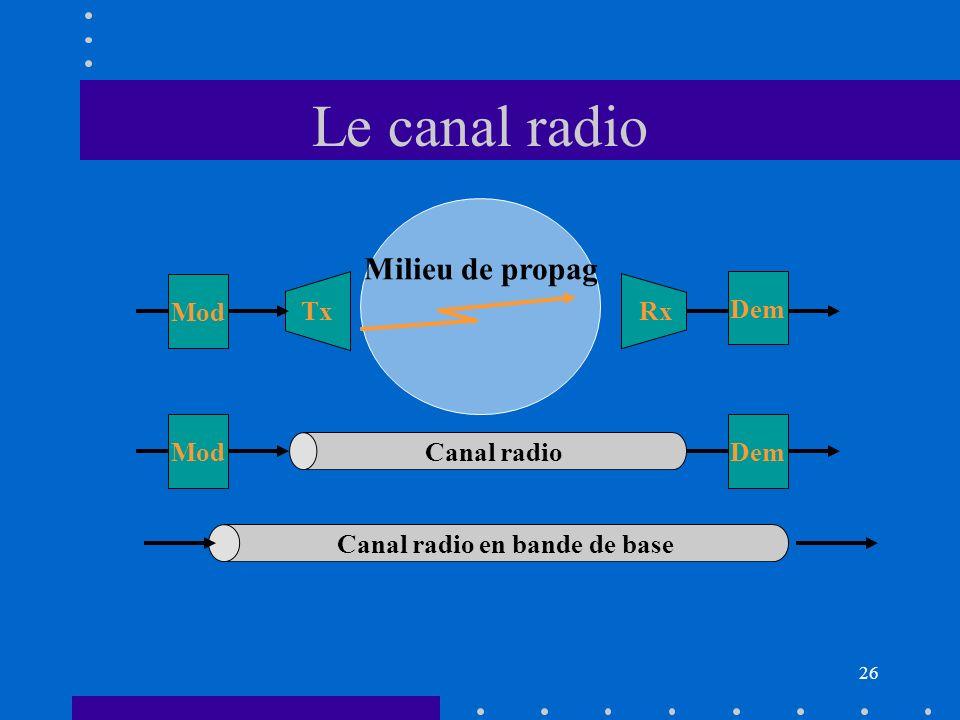 25 Le milieu de propagation Effets de propagation Caractérisation Sources de bruit modèles de propag. pour la planification Cours : ~4h TD : 2 séances