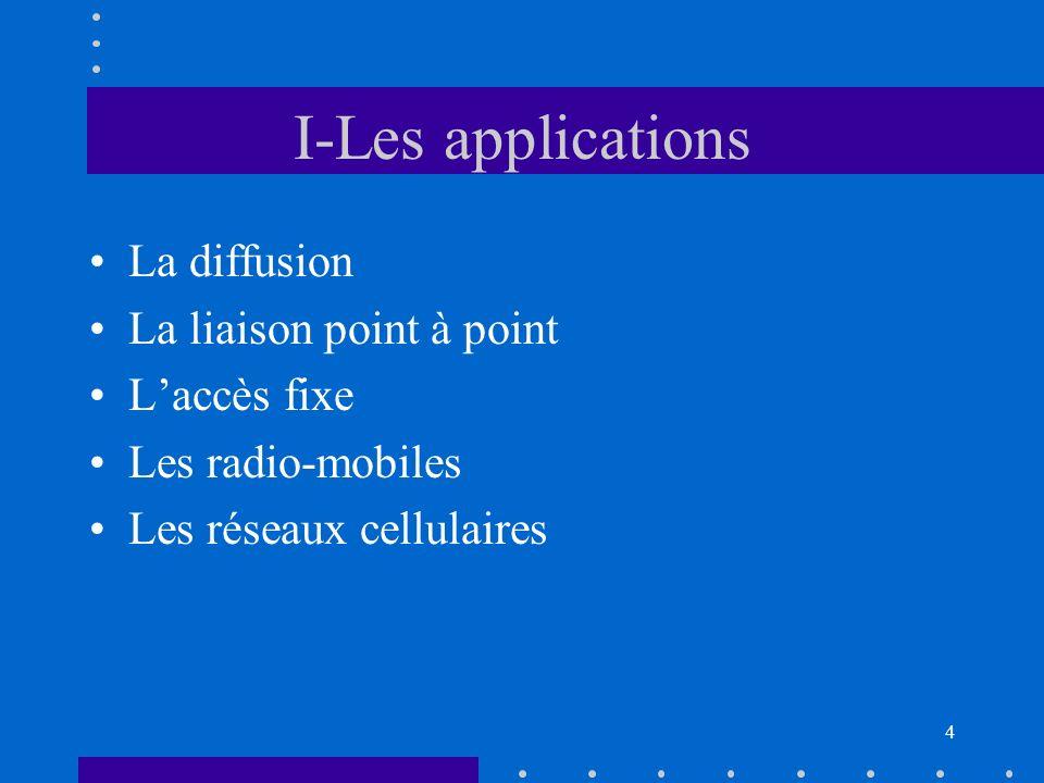 3 Introduction Les communications hertziennes, ou radiocom. = –exploitation du spectre électromagnétique en champ libre pour effectuer de la transmiss