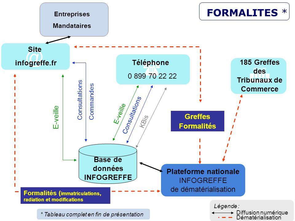 12 Plateforme nationale INFOGREFFE de dématérialisation 185 Greffes des Tribunaux de Commerce Base de données INFOGREFFE E-veille Consultations Comman