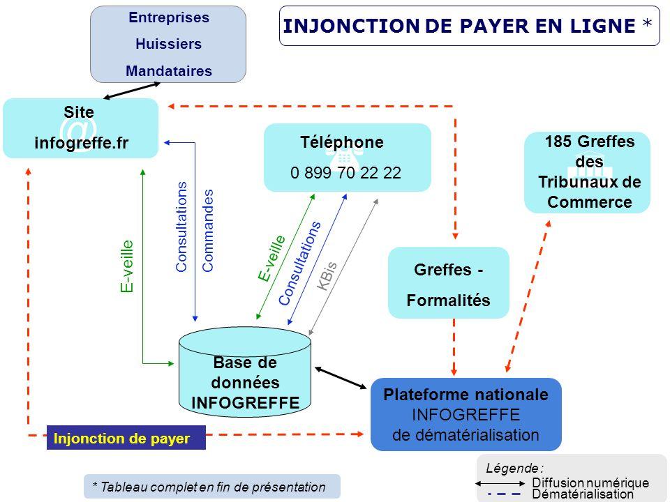 15 Plateforme nationale INFOGREFFE de dématérialisation 185 Greffes des Tribunaux de Commerce Base de données INFOGREFFE E-veille Consultations Comman