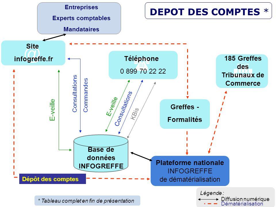 17 Plateforme nationale INFOGREFFE de dématérialisation 185 Greffes des Tribunaux de Commerce Base de données INFOGREFFE E-veille Consultations Comman