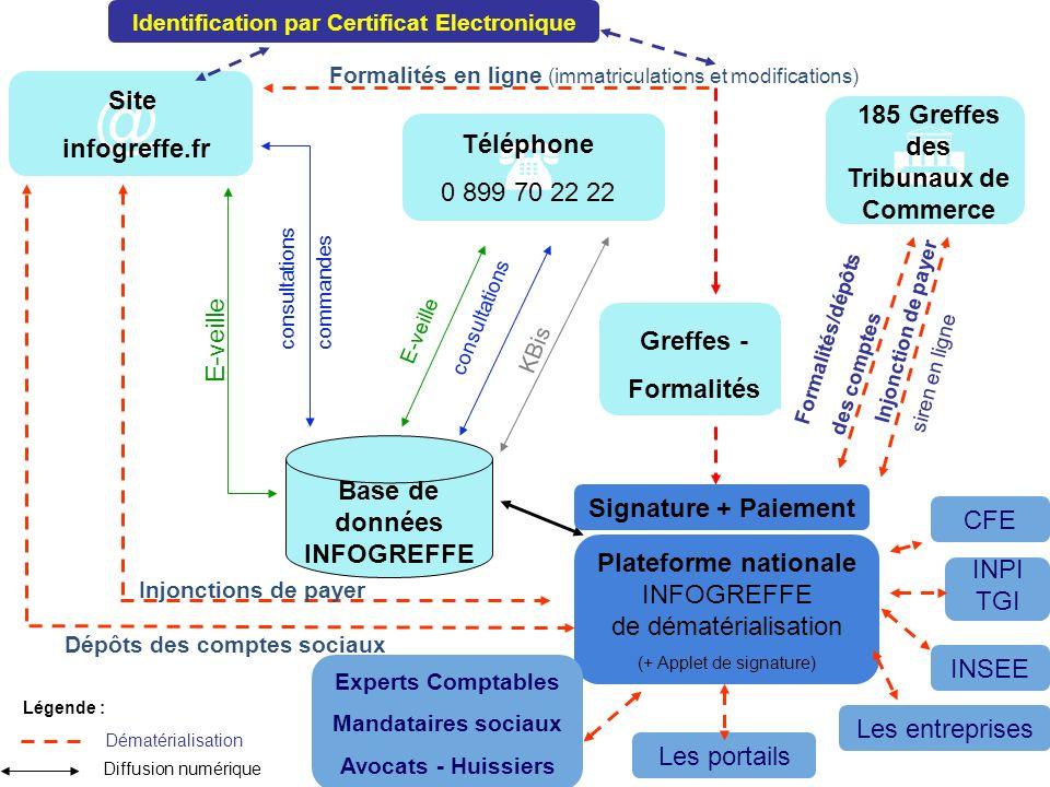 21 I.Certificat électronique @ Plateforme nationale INFOGREFFE de dématérialisation (+ Applet de signature) 185 Greffes des Tribunaux de Commerce Site
