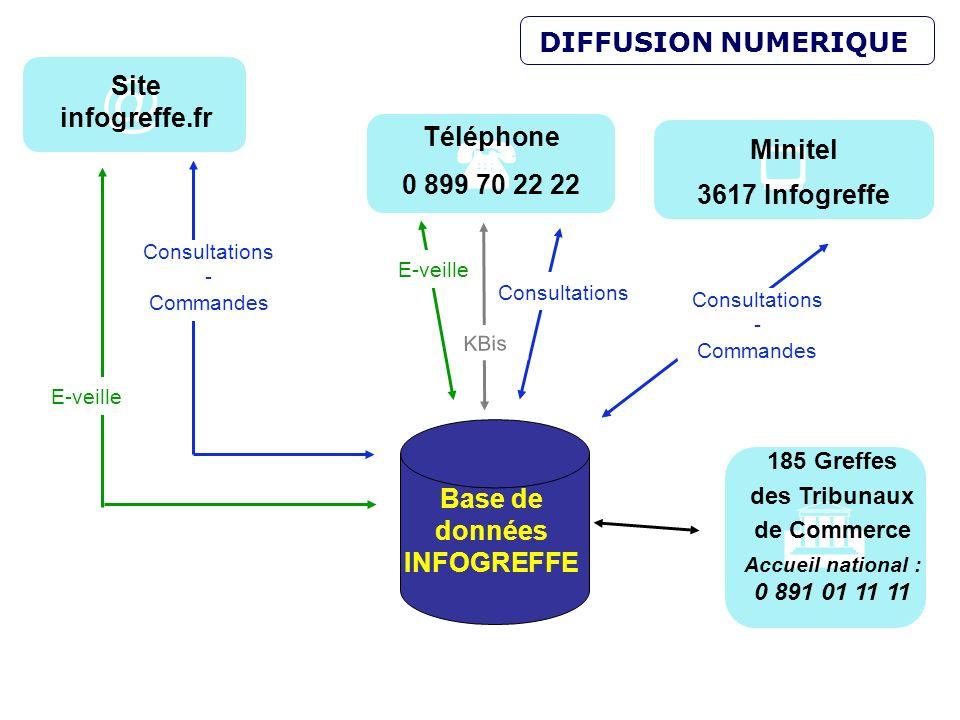 7 185 Greffes des Tribunaux de Commerce Accueil national : 0 891 01 11 11 Base de données INFOGREFFE E-veille Consultations - Commandes DIFFUSION NUME