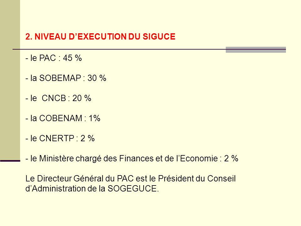 2. NIVEAU DEXECUTION DU SIGUCE - le PAC : 45 % - la SOBEMAP : 30 % - le CNCB : 20 % - la COBENAM : 1% - le CNERTP : 2 % - le Ministère chargé des Fina