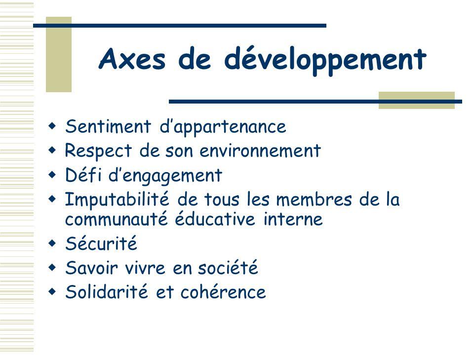 Vivre ensemble et citoyenneté Organigramme sur le modèle dune ville Privilégier la coopération, le travail déquipe, etc.