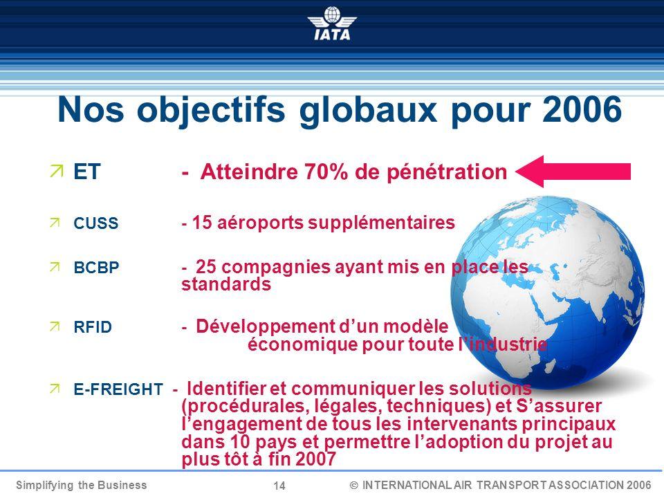 14 Simplifying the Business INTERNATIONAL AIR TRANSPORT ASSOCIATION 2006 Nos objectifs globaux pour 2006 ET - Atteindre 70% de pénétration CUSS - 15 a