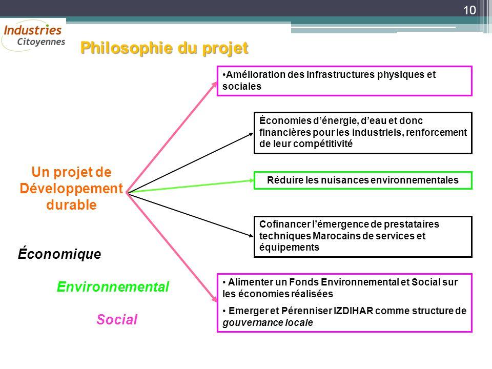 Philosophie du projet Économies dénergie, deau et donc financières pour les industriels, renforcement de leur compétitivité Réduire les nuisances envi
