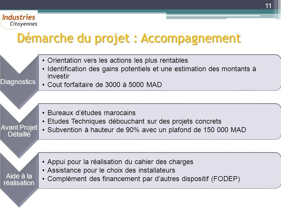 Démarche du projet : Accompagnement Diagnostics Orientation vers les actions les plus rentables Identification des gains potentiels et une estimation