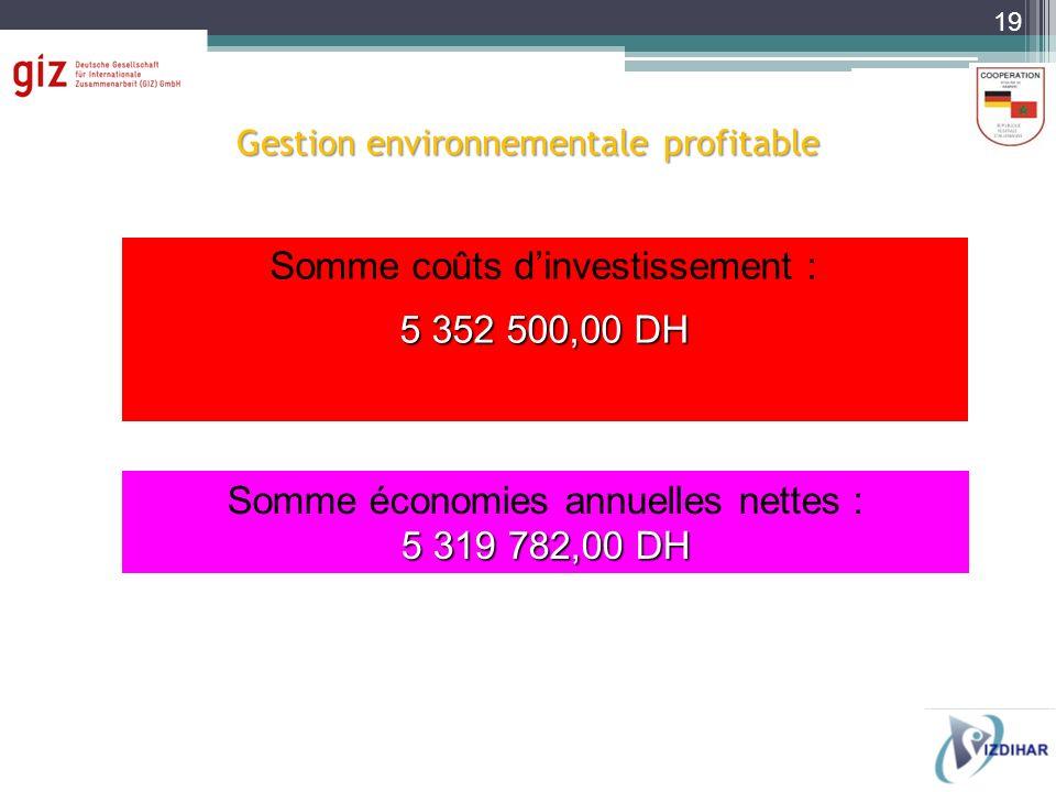 Somme coûts dinvestissement : 5 352 500,00 DH Somme économies annuelles nettes : 5 319 782,00 DH Gestion environnementale profitable 19