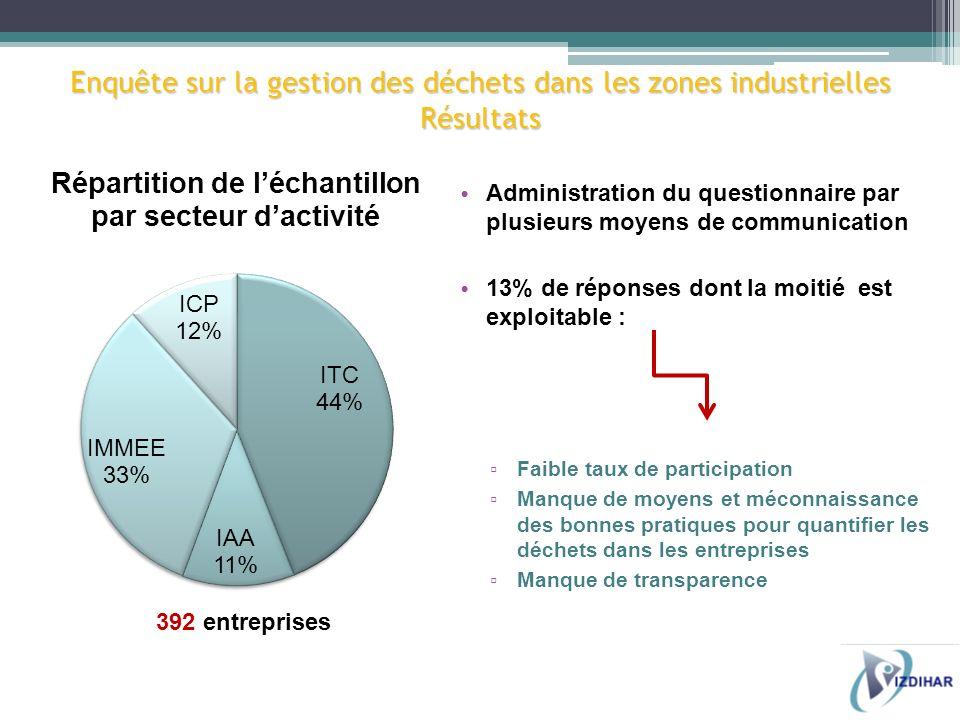 Administration du questionnaire par plusieurs moyens de communication 13% de réponses dont la moitié est exploitable : Faible taux de participation Ma