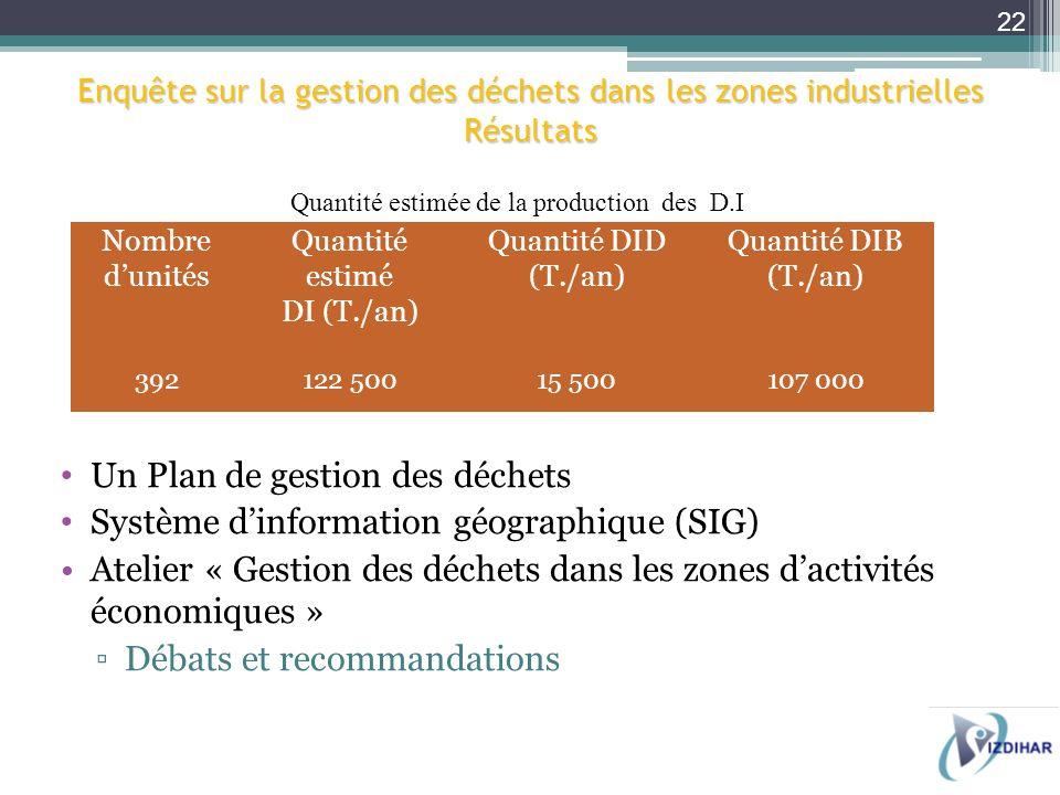 Nombre dunités Quantité estimé DI (T./an) Quantité DID (T./an) Quantité DIB (T./an) 392122 50015 500107 000 Quantité estimée de la production des D.I