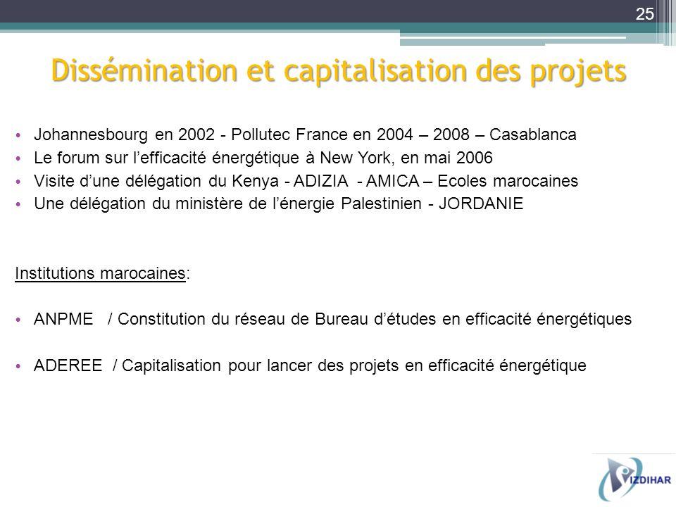 Johannesbourg en 2002 - Pollutec France en 2004 – 2008 – Casablanca Le forum sur lefficacité énergétique à New York, en mai 2006 Visite dune délégatio