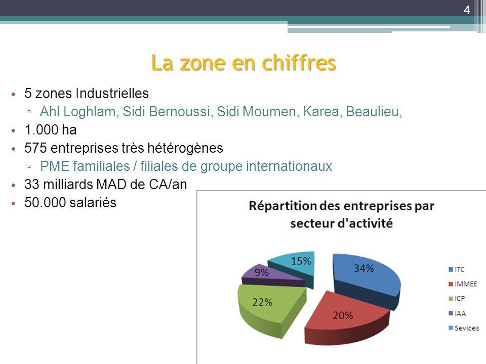 5 zones Industrielles Ahl Loghlam, Sidi Bernoussi, Sidi Moumen, Karea, Beaulieu, 1.000 ha 575 entreprises très hétérogènes PME familiales / filiales d