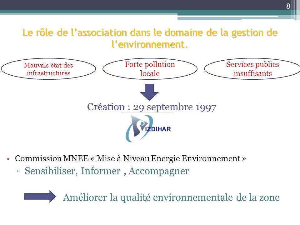 Création : 29 septembre 1997 Commission MNEE « Mise à Niveau Energie Environnement » Sensibiliser, Informer, Accompagner Améliorer la qualité environn