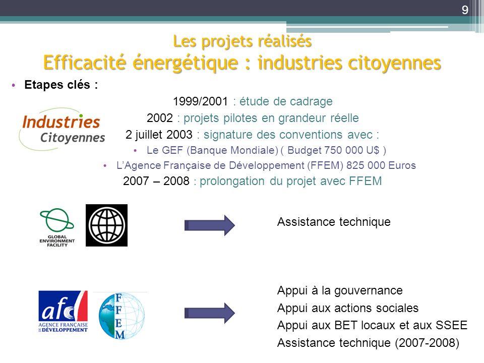 Les projets réalisés Efficacité énergétique : industries citoyennes Etapes clés : 1999/2001 : étude de cadrage 2002 : projets pilotes en grandeur réel