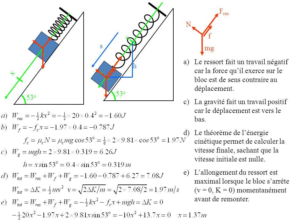 0 x 0 x h s f F res N mg a)Le ressort fait un travail négatif car la force quil exerce sur le bloc est de sens contraire au déplacement. c) La gravité
