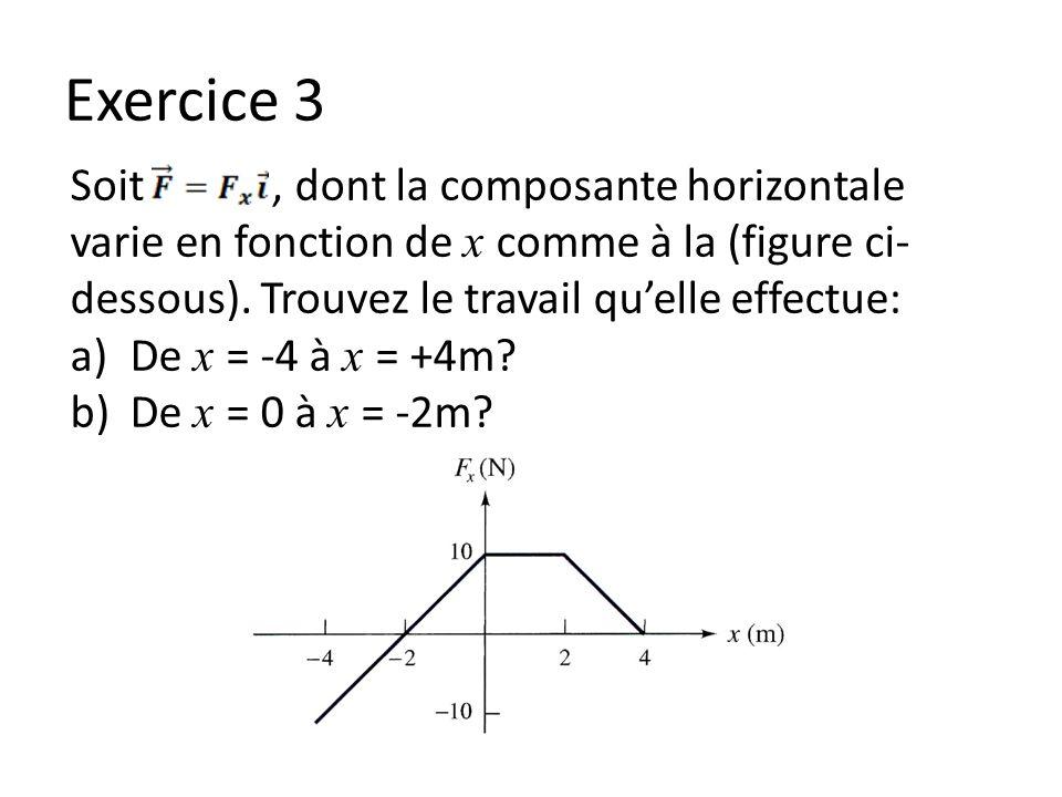 Exercice 3 Soit, dont la composante horizontale varie en fonction de x comme à la (figure ci- dessous). Trouvez le travail quelle effectue: a)De x = -