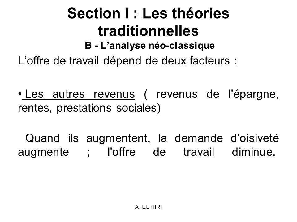 A. EL HIRI Section I : Les théories traditionnelles B - Lanalyse néo-classique Loffre de travail dépend de deux facteurs : Les autres revenus ( revenu
