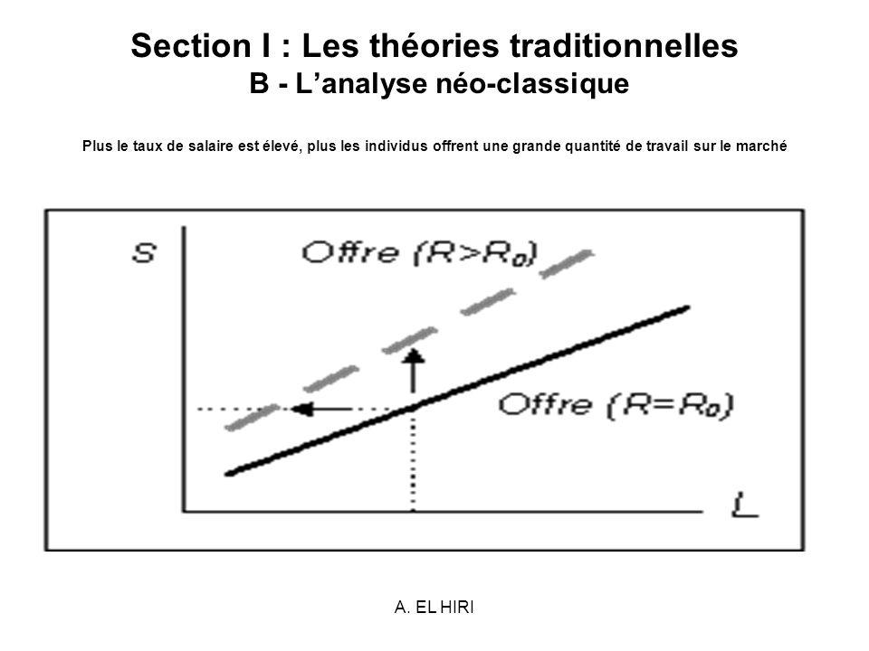 A. EL HIRI Section I : Les théories traditionnelles B - Lanalyse néo-classique Plus le taux de salaire est élevé, plus les individus offrent une grand