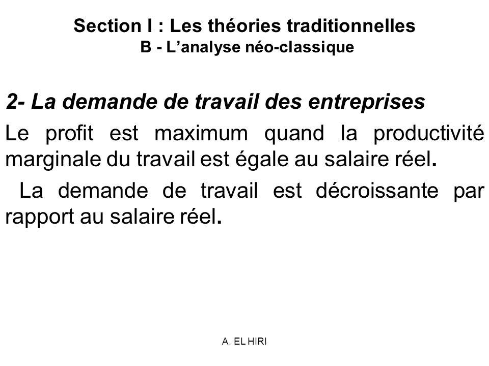 A. EL HIRI Section I : Les théories traditionnelles B - Lanalyse néo-classique 2- La demande de travail des entreprises Le profit est maximum quand la