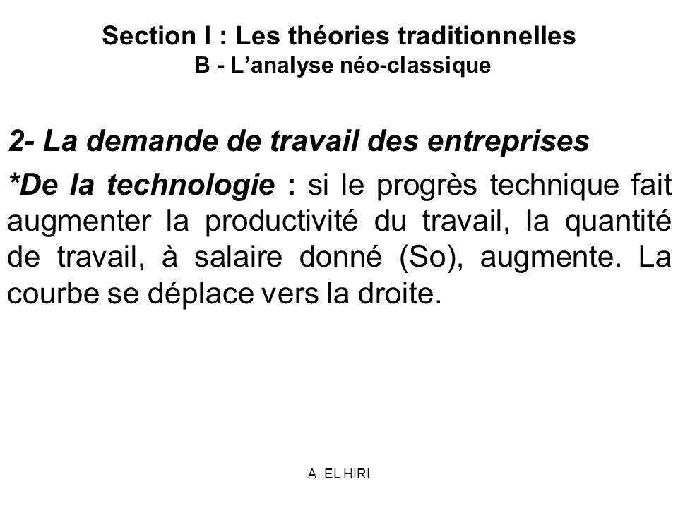 A. EL HIRI Section I : Les théories traditionnelles B - Lanalyse néo-classique 2- La demande de travail des entreprises *De la technologie : si le pro