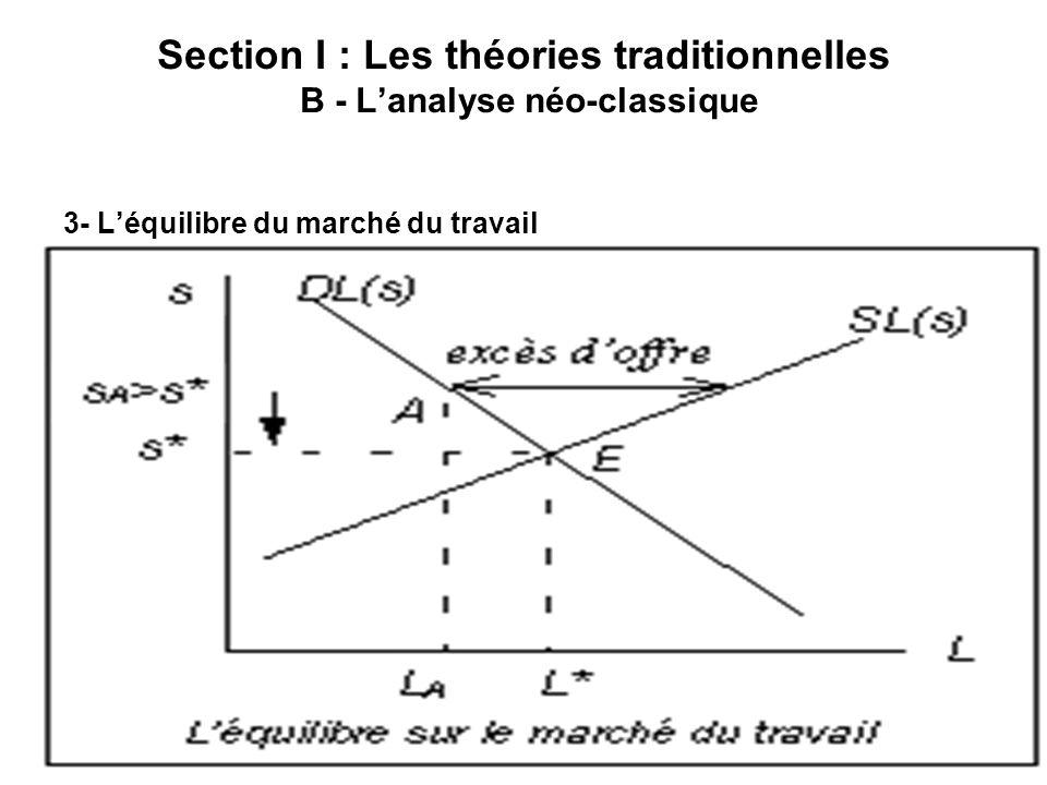 A. EL HIRI Section I : Les théories traditionnelles B - Lanalyse néo-classique 3- Léquilibre du marché du travail