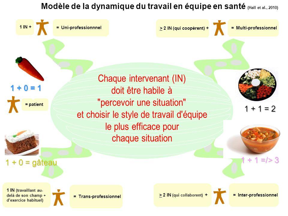 1 + 1 = 2 Modèle de la dynamique du travail en équipe en santé (Hall et al., 2010) 1 IN + = Uni-professionnnel > 2 IN (qui coopèrent) + = Multi-profes