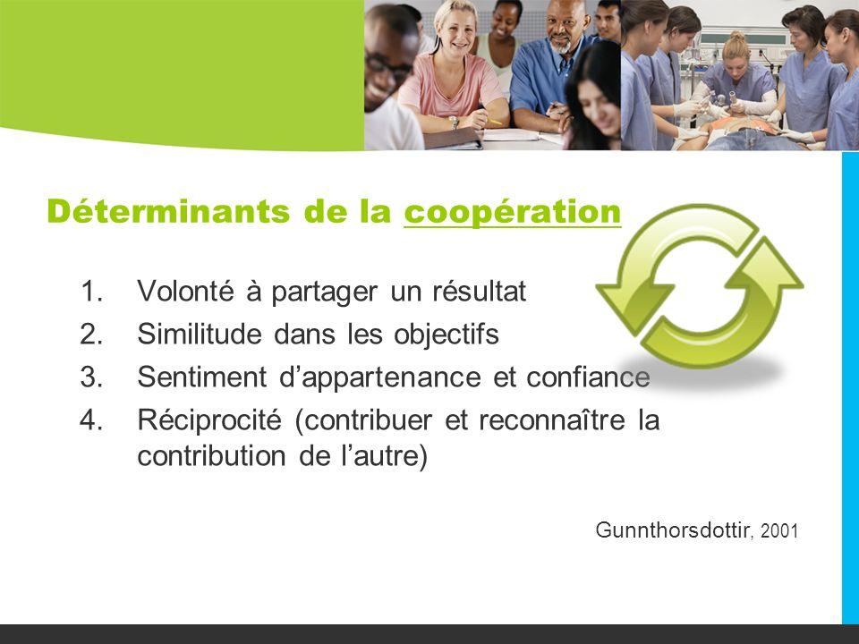 Déterminants de la coopération 1.Volonté à partager un résultat 2.Similitude dans les objectifs 3.Sentiment dappartenance et confiance 4.Réciprocité (