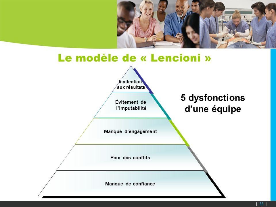 Le modèle de « Lencioni » | 33 | 5 dysfonctions dune équipe