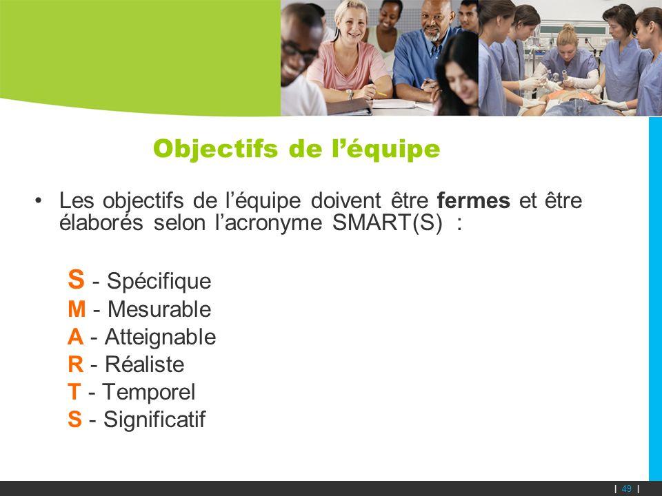 Objectifs de léquipe Les objectifs de léquipe doivent être fermes et être élaborés selon lacronyme SMART(S) : S - Spécifique M - Mesurable A - Atteign