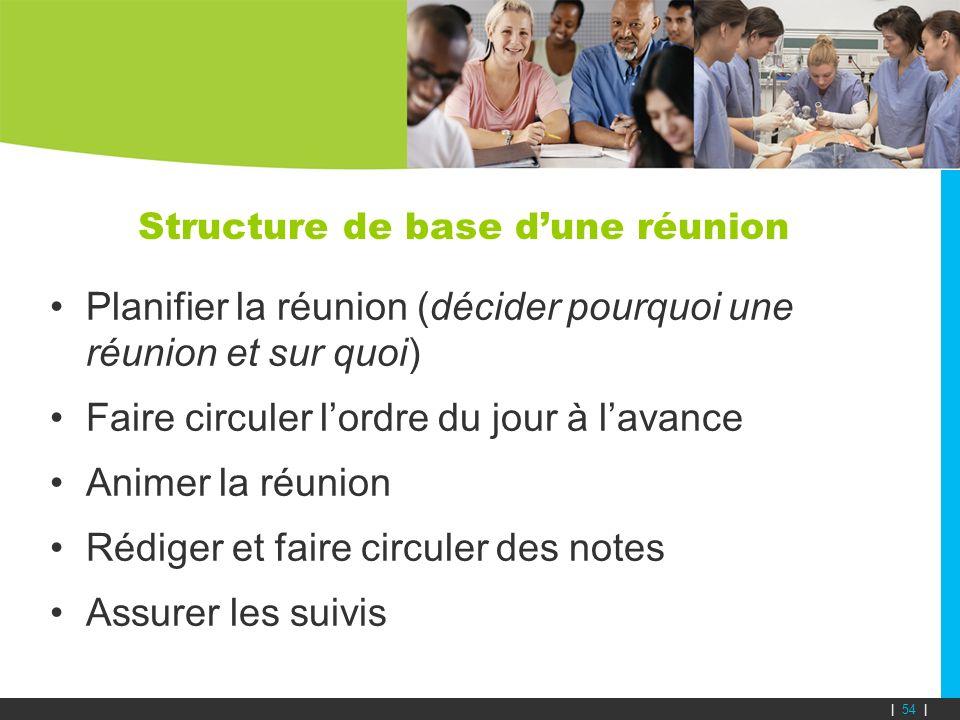 Structure de base dune réunion Planifier la réunion (décider pourquoi une réunion et sur quoi) Faire circuler lordre du jour à lavance Animer la réuni