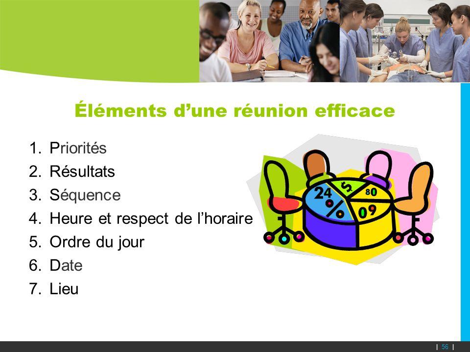 Éléments dune réunion efficace 1.Priorités 2.Résultats 3.Séquence 4.Heure et respect de lhoraire 5.Ordre du jour 6.Date 7.Lieu | 56 |