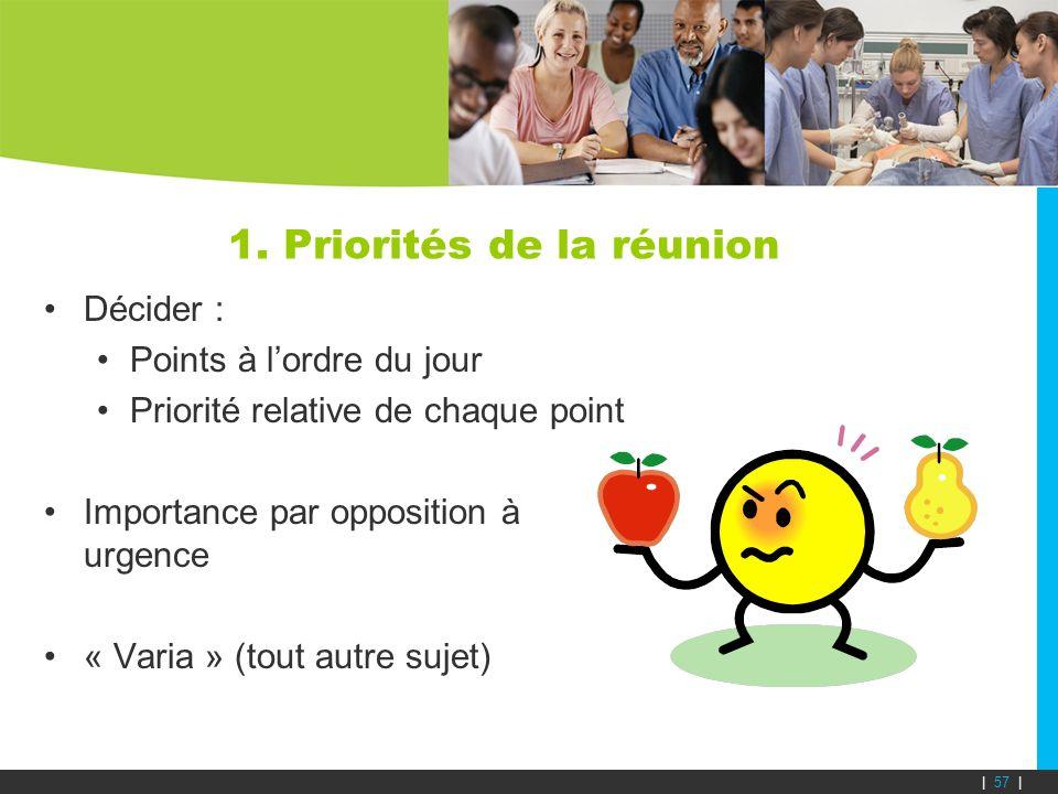 1. Priorités de la réunion Décider : Points à lordre du jour Priorité relative de chaque point Importance par opposition à urgence « Varia » (tout aut