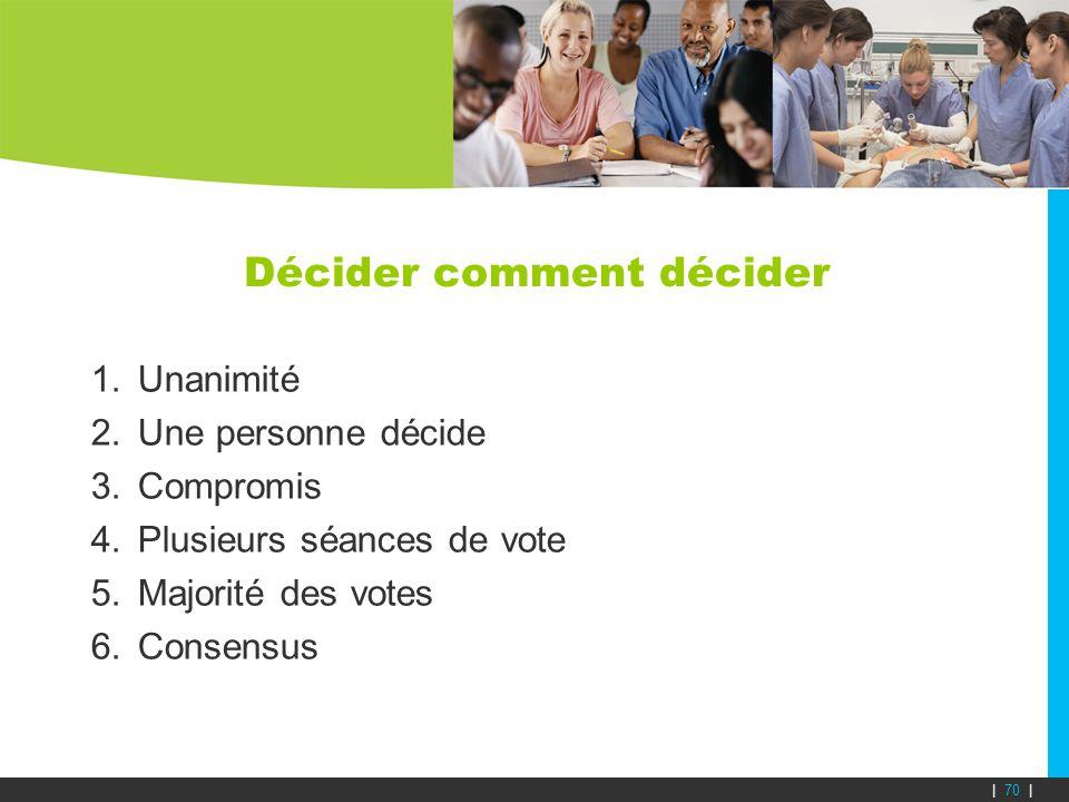 Décider comment décider 1.Unanimité 2.Une personne décide 3.Compromis 4.Plusieurs séances de vote 5.Majorité des votes 6.Consensus | 70 |