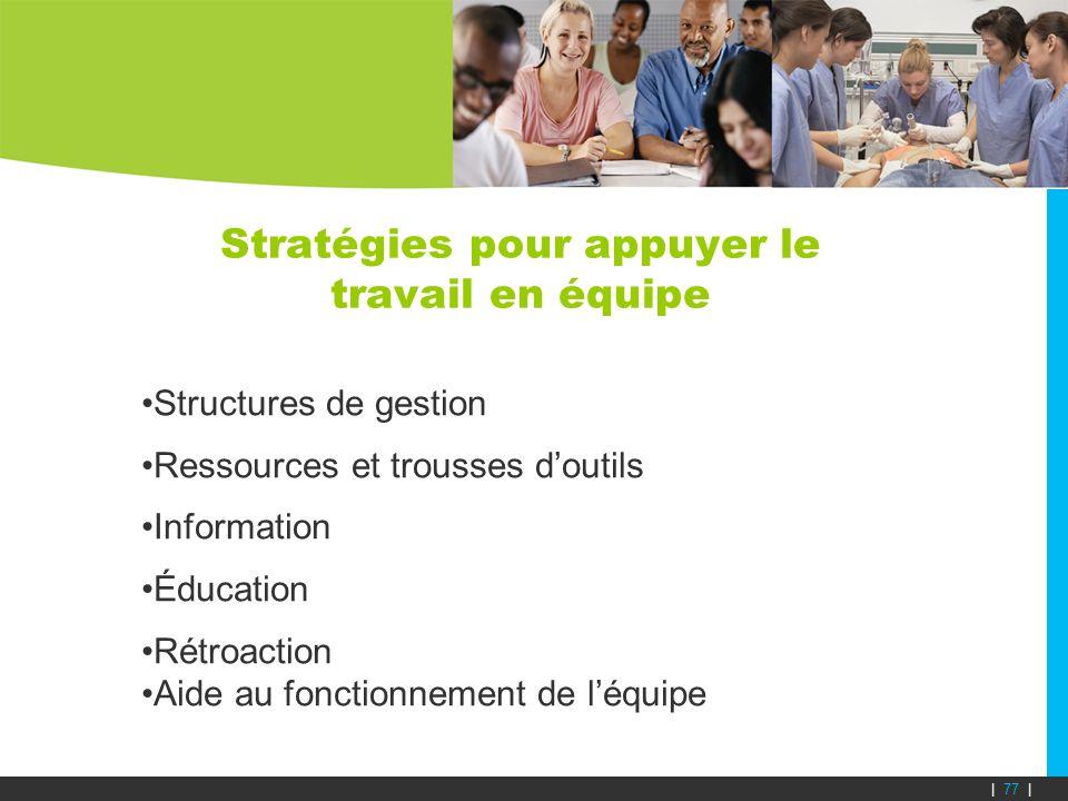 Stratégies pour appuyer le travail en équipe Structures de gestion Ressources et trousses doutils Information Éducation Rétroaction Aide au fonctionne