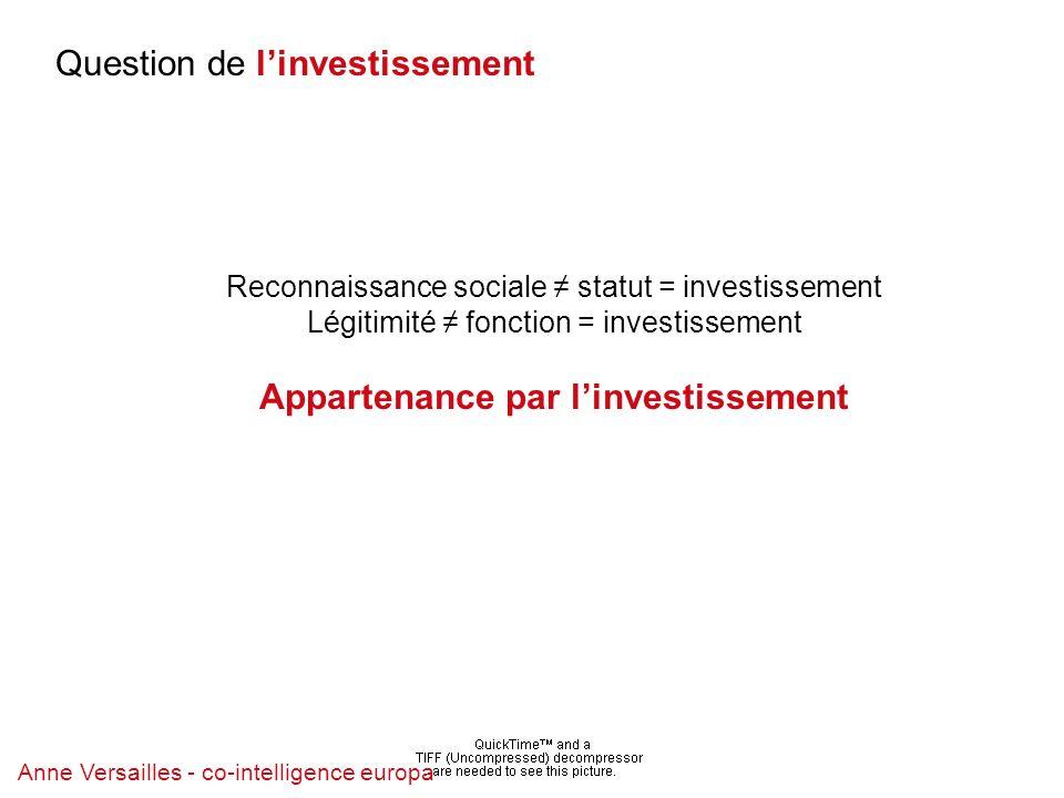 Anne Versailles - co-intelligence europa Question de linvestissement Reconnaissance sociale statut = investissement Légitimité fonction = investissement Appartenance par linvestissement Anne Versailles - co-intelligence europa
