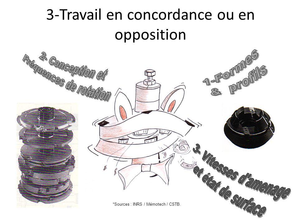 3-Travail en concordance ou en opposition *Sources : INRS / Mémotech / CSTB.