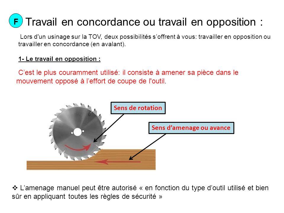 2- Le travail en concordance (en avalant) : Le travail en avalant quant à lui consiste à amener la pièce sur un outil allant dans le même sens, il permet déviter les éclats et offre un état de surface de bien meilleur qualité que lamenage en opposition.