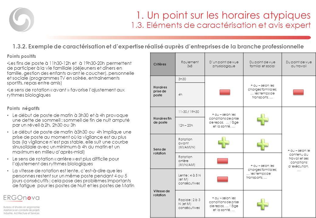 Page 12 Critères Roulement 3x8 Dun point de vue physiologique Du point de vue familial et social Du point de vue du travail Horaires prise de poste 3h